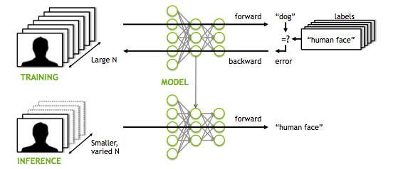 end-to-end_deep_learning_diagram